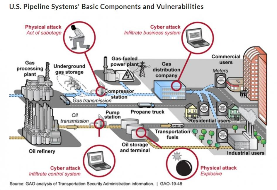 Colonial Pipeline Cyberattack Highlights Need for Better Federal and Private-Sector Preparedness (infographic)